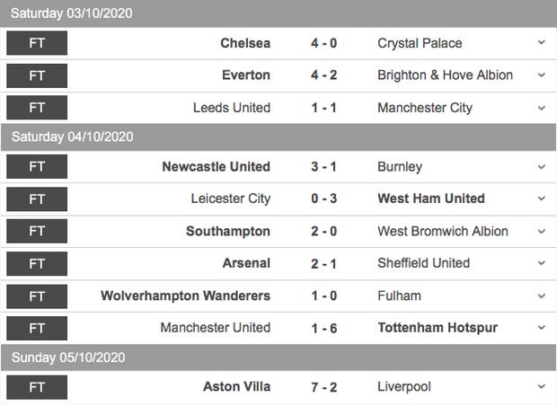 Liverpool lập kỷ lục tồi tệ chưa từng có trong lịch sử Ngoại hạng Anh - Ảnh 8.