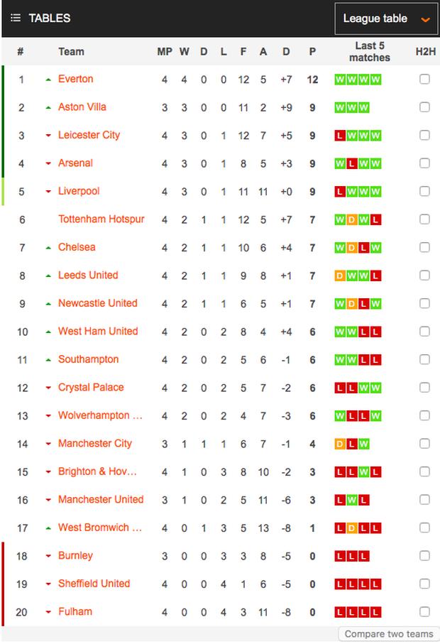 Liverpool lập kỷ lục tồi tệ chưa từng có trong lịch sử Ngoại hạng Anh - Ảnh 9.