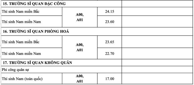 Điểm chuẩn các trường Quân đội năm 2020: Ngành hot lấy từ 27 - 28,5 - Ảnh 9.