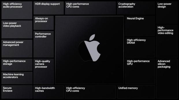 Ngoài iPhone 12, Apple sẽ trình làng những sản phẩm nào trong sự kiện Hi, Speed? - Ảnh 11.