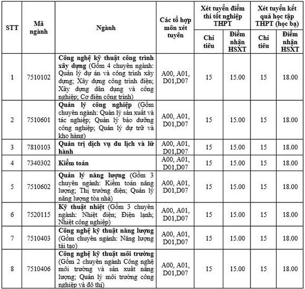Cập nhật: Danh sách các trường đại học xét tuyển bổ sung, cơ hội cho ai chưa đỗ NV1 - Ảnh 1.