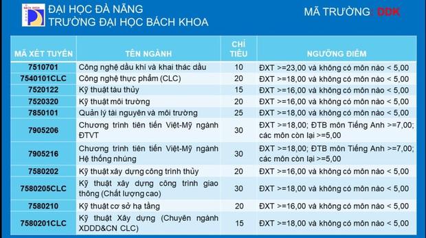 Cập nhật: Danh sách các trường đại học xét tuyển bổ sung, cơ hội cho ai chưa đỗ NV1 - Ảnh 4.