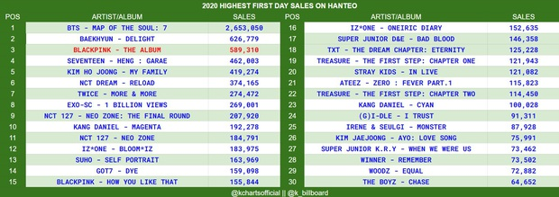 BLACKPINK chốt đơn ngày đầu với doanh số hơn nửa triệu album: Vẫn xếp sau BTS nhưng đá thẳng các nhóm nữ khác ra chuồng gà - Ảnh 3.