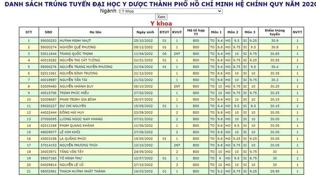 Danh sách trúng tuyển Đại học Y Dược TP.HCM gây sốc vì rất nhiều thí sinh từ 30 điểm trở lên - Ảnh 1.