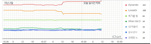 Bản hit của BTS phát hành hơn 1 tháng vẫn đè bẹp Lovesick Girls trên BXH, BLACKPINK đạt All Kill còn khó chứ đừng mơ đến PAK? - Ảnh 6.