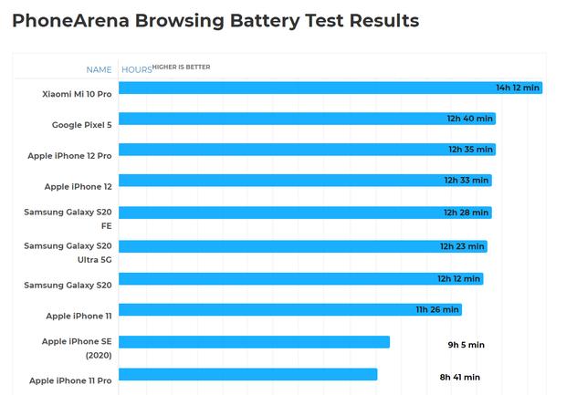 Cú sốc cho game thủ: không nên dùng iPhone 12 hay iPhone 12 Pro - Ảnh 4.