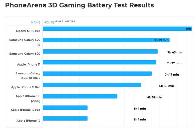 Cú sốc cho game thủ: không nên dùng iPhone 12 hay iPhone 12 Pro - Ảnh 2.