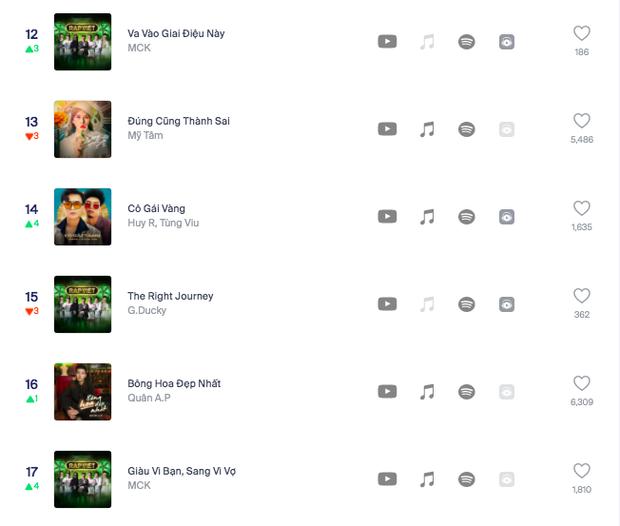 Thí sinh Rap Việt đổ bộ, bám sát Jack và Min trên BXH Realtime HOT14: GDucky và MCK có 2 ca khúc, 16 Typh debut vị trí bất ngờ - Ảnh 6.