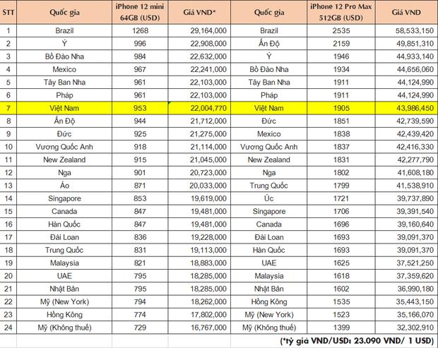 iPhone bán tại Việt Nam thuộc top đắt nhất, mua ở đâu mới có giá rẻ? - Ảnh 2.