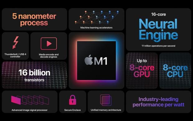 Sự kiện Apple One More Thing: Thêm nhiều sản phẩm mới vừa được trình làng - Ảnh 1.