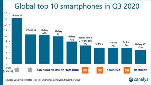 iPhone 11 và iPhone SE là smartphone bán chạy nhất toàn cầu, Samsung và Xiaomi thống trị top 10 - Ảnh 1.