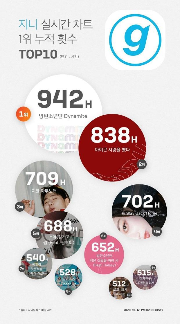 BTS đánh bại Zico lập kỷ lục khủng, Knet công nhận Dynamite là siêu hit, còn tiết lộ sự thật về mức độ phủ sóng của ca khúc tại Hàn! - Ảnh 5.
