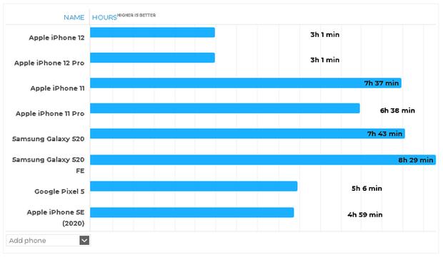 Thời lượng pin thực tế của iPhone 12 và iPhone 12 Pro cực kỳ thất vọng khi chơi game - Ảnh 3.