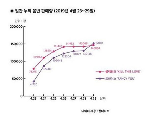 TWICE bị cáo buộc gian lận vì doanh số album mới tăng 80 nghìn bản trong 1 phút, Hanteo phải lên tiếng còn JYP dọa kiện - Ảnh 2.