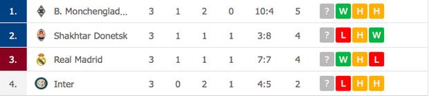 Real Madrid thoát bét bảng sau chiến thắng 3-2 trước Inter Milan - Ảnh 8.