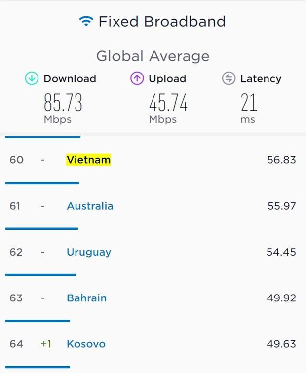 Phản ứng bất ngờ của YouTuber nổi tiếng thế giới khi đo tốc độ Internet tại VN: Nhanh hơn cả Đức, Ý! - Ảnh 2.