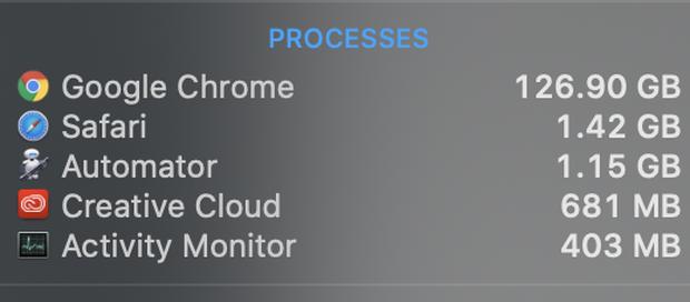 Mở 6000 tab Google Chrome cùng lúc, đây là hậu quả mà chiếc Mac Pro của Apple phải gánh chịu - Ảnh 2.