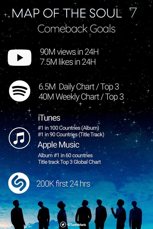 Tham vọng của ARMY khi BTS comeback: Đạt No.1 Billboard Hot 100, quyết tâm đè bẹp BLACKPINK ở mảng view YouTube? - Ảnh 13.