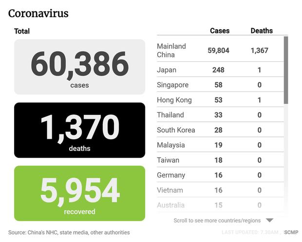 SCMP: Vì sao nhiều ca tử vong không được ghi nhận trong số liệu chính thức của TQ về virus corona? - Ảnh 2.