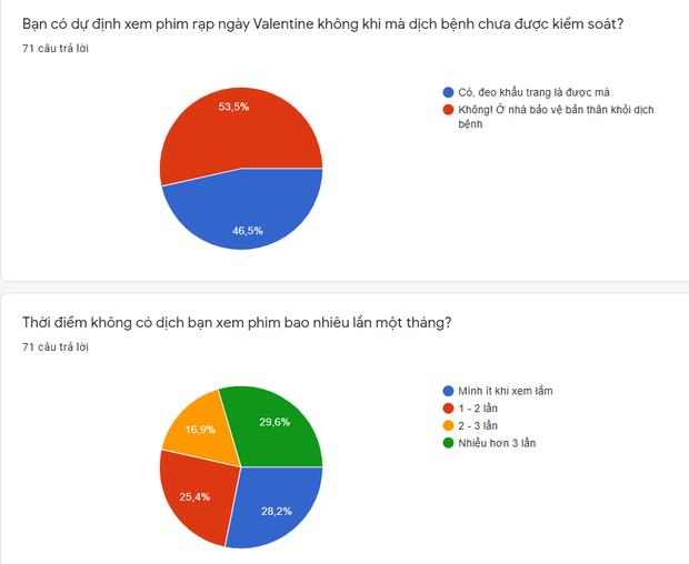 Phim rạp chen nhau phát hành ngày Valentine, quá nửa khán giả chọn ở nhà phòng dịch - Ảnh 4.