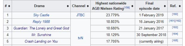 Rating Tầng Lớp Itaewon lại chạm nóc, Crash Landing on You chưa vượt mặt được loạt huyền thoại ở BXH rating cao nhất đài cáp - Ảnh 3.