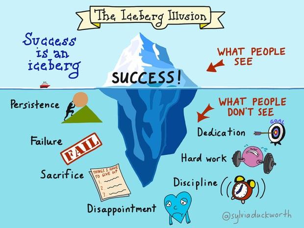 Thành công là một tảng băng trôi: Chúng ta thấy chiến lợi phẩm, không thấy mồ hôi; Thấy bằng cấp, không thấy bài tập về nhà; Thấy buổi biểu diễn, không thấy buổi diễn tập! - Ảnh 1.