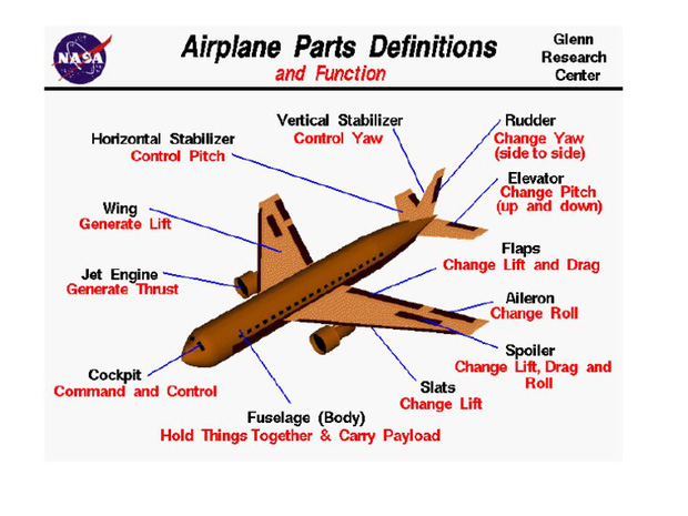 """Những bí mật về chiếc cánh máy bay có thể khiến bạn """"sốc"""" vì ngạc nhiên: Hoá ra loại chúng ta hay đi chỉ có 1 cánh? - Ảnh 3."""