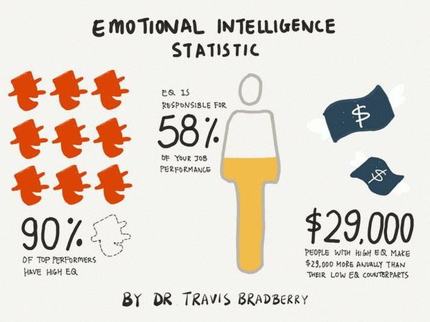 Không phải IQ hay EQ, chỉ số trí tuệ cảm xúc EI mới là điều quyết định bạn thành công hay thất bại - Ảnh 1.