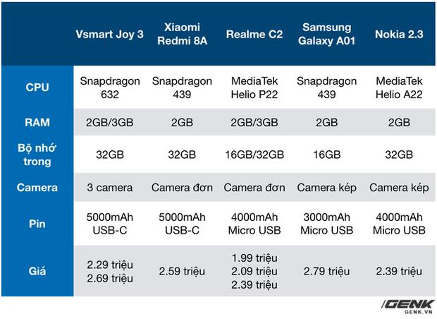 Bán Vsmart Joy 3 giá hời, VinSmart đang khiến Xiaomi, Samsung phải dè chừng - Ảnh 2.