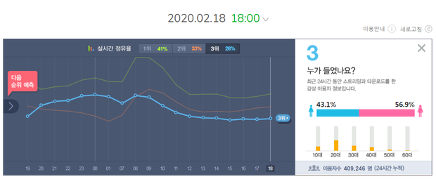 IZ*ONE sau 24 giờ tái xuất: Lọt top khủng long bán đĩa cùng BTS, EXO và phá vỡ kỉ lục 4 năm của TWICE; thành tích nhạc số đập tan tin đồn tẩy chay - Ảnh 5.