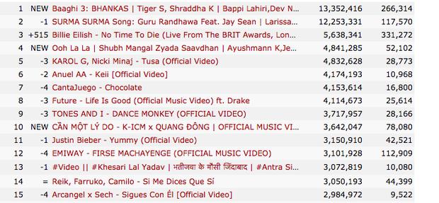 MV mới của K-ICM là MV bị dislike nhiều nhất lịch sử nhạc Việt chỉ trong 18 giờ, vượt kỷ lục trước đó do chính mình lập nên! - Ảnh 6.
