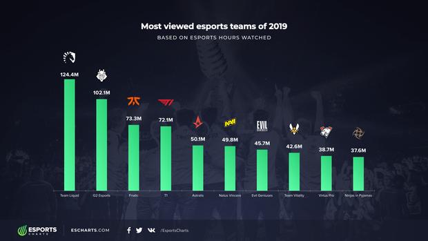 Vượt qua T1 và G2 Esports, Team Liquid là đội tuyển sở hữu lượt xem cao nhất trong năm 2019 - Ảnh 1.
