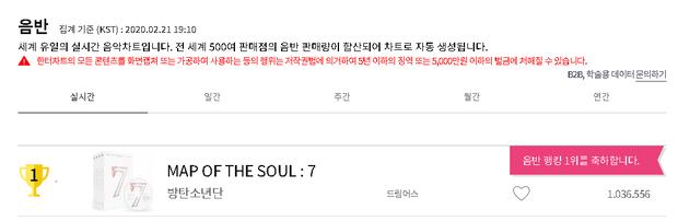 BTS sau 24 giờ trở lại: Lượt xem MV thấp một cách bất ngờ, đẳng cấp ông hoàng nằm ở thành tích nhạc số và bán đĩa không ai cạnh tranh nổi - Ảnh 5.