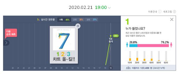 BTS sau 24 giờ trở lại: Lượt xem MV thấp một cách bất ngờ, đẳng cấp ông hoàng nằm ở thành tích nhạc số và bán đĩa không ai cạnh tranh nổi - Ảnh 3.