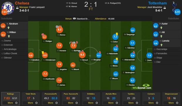 Tottenham lại toang khi vắng Son Heung-min: Bị đối thủ cùng thành phố bóp nghẹt, phải nhờ đến thần may mắn mới có bàn thắng rút ngắn tỉ số - Ảnh 3.