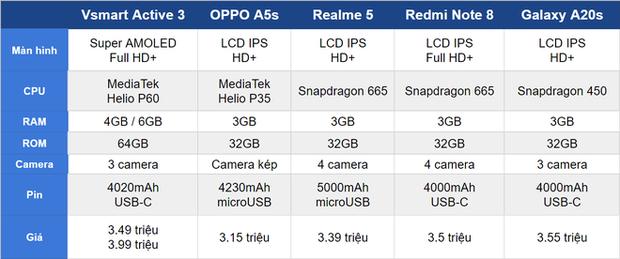 Mới ra mắt 1 tháng, Vsmart Active 3 đã có giá mới tốt hơn, smartphone Trung Quốc biết sống sao? - Ảnh 4.