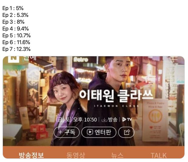 Rating tập 7 Tầng Lớp Itaewon tiếp tục tăng nhẹ bất chấp diễn biến ít drama - Ảnh 1.