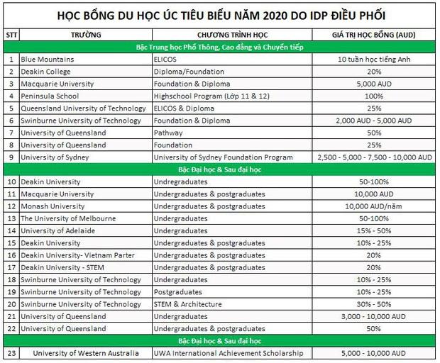 Cơ hội nộp đơn săn học bổng du học trên 100 tỷ đồng - Ảnh 4.