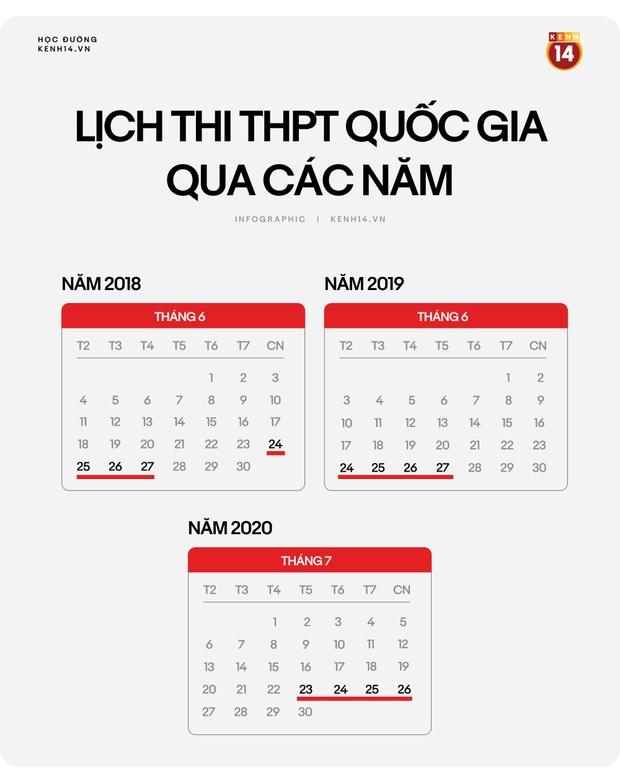 Infographic: Chi tiết lịch thi THPT Quốc gia năm 2020 - Ảnh 1.