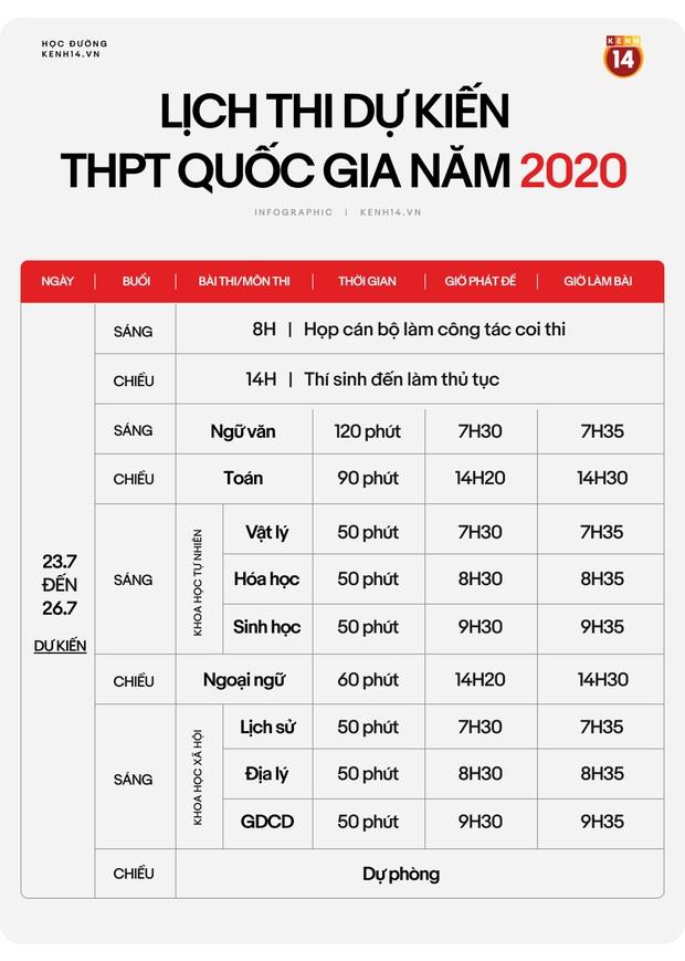 Infographic: Chi tiết lịch thi THPT Quốc gia năm 2020 - Ảnh 4.