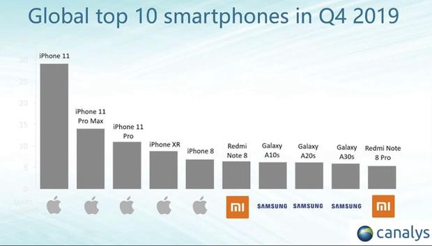 iPhone quẩy tung nóc 2019: Vơ trọn 5 vị trí top smartphone hot nhất thế giới, không cho người khác buôn bán gì cả - Ảnh 1.