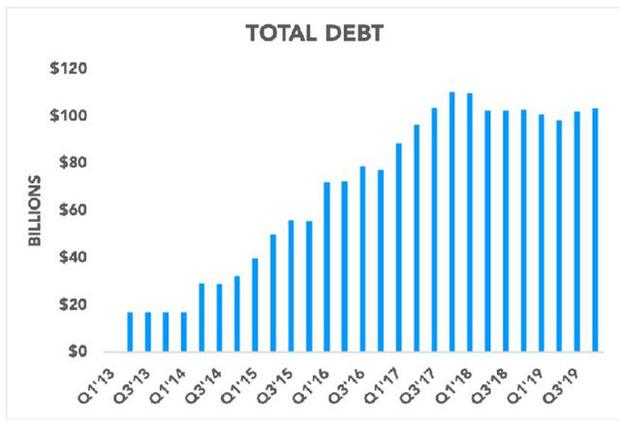 """Nợ hơn 100 tỷ USD, Apple có gặp """"ác mộng"""" như cuộc khủng hoảng 16 năm trước? - Ảnh 2."""