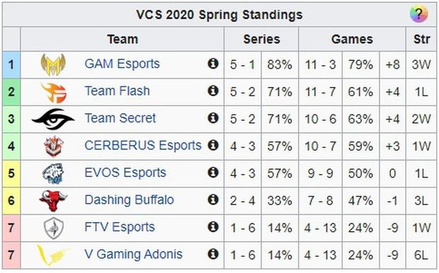 Hủy diệt Dashing Buffalo, GAM Esports chính thức giúp Pelu về bờ với ngôi đầu bảng giai đoạn lượt đi VCS Mùa Xuân 2020 - Ảnh 4.