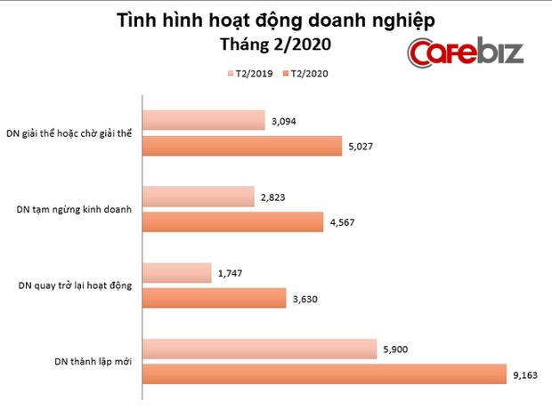 Kinh tế tháng 2: Đối mặt Covid-19, gần 5.000 doanh nghiệp Việt tạm ngừng kinh doanh, 5.000 doanh nghiệp giải thể hoặc chờ giải thể - Ảnh 2.
