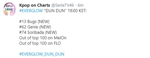 GFRIEND và EVERGLOW đối đầu khi comeback cùng ngày, cùng giờ: Bị netizen… chê như nhau nhưng ai là người chiến thắng trên BXH? - Ảnh 14.