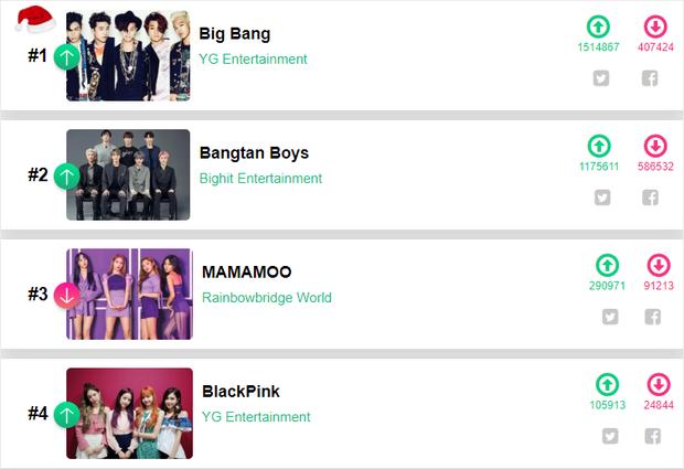 Sau phát ngôn gây tranh cãi của Jay Park, BIGBANG lại được netizen bình chọn là Nghệ sĩ Kpop vĩ đại nhất thập niên 2010 - Ảnh 1.