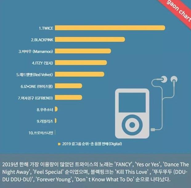 TWICE là nhóm nữ đỉnh nhất Kpop 2019 theo Gaon, đàn em ITZY mới debut cũng kịp chiếm một vị trí trong top 5, BLACKPINK đang ở đâu? - Ảnh 2.