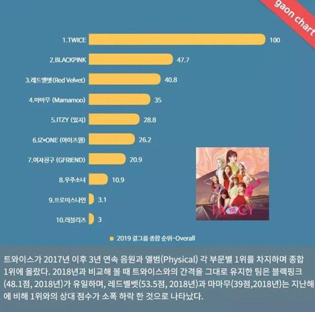 TWICE là nhóm nữ đỉnh nhất Kpop 2019 theo Gaon, đàn em ITZY mới debut cũng kịp chiếm một vị trí trong top 5, BLACKPINK đang ở đâu? - Ảnh 15.
