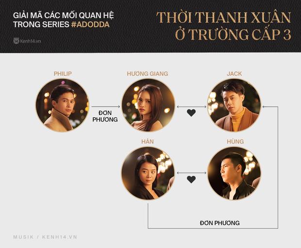 Tháo gỡ vũ trụ Tuesday của Hương Giang: 6 nhân vật với mối quan hệ phức tạp, yêu đương và phản bội chóng cả mặt nhưng không ai được hạnh phúc! - Ảnh 3.