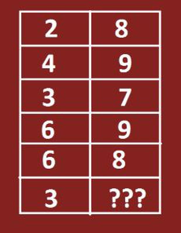 """9 Câu đố IQ siêu khó giúp trí não không bị """"đóng băng"""" trong thời gian tạm nghỉ học vì dịch virus Corona - Ảnh 4."""